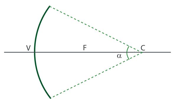 77f6036d1 O ângulo α mostrado na figura acima é o que chamamos de abertura do  espelho. Na prática, os espelhos esféricos ...
