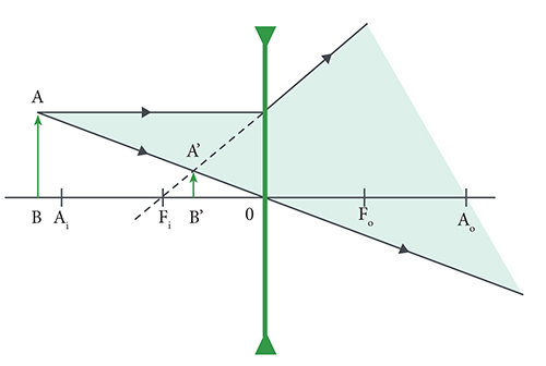 f8aa2f7bf Universia ENEM - Lentes Esféricas Delgadas - Texto: Lentes Esféricas ...