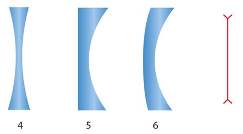 8916231bf Observe que esse pacote de lentes é formado por elementos que são mais  espessos no centro que nas bordas; são as chamadas lentes de bordos delgados .