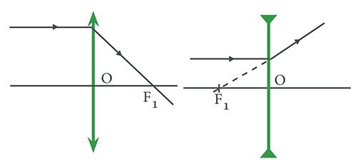 3f8636d95 Na lente convergente, o raio luminoso que atinge a lente paralelamente ao  eixo principal é refratado passando pelo foco; na lente divergente, a  trajetória ...