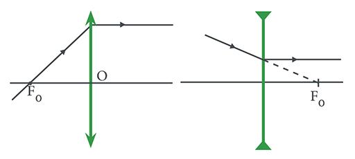 9915db441 Na lente convergente, o raio luminoso que passa pelo foco refrata paralelo  ao eixo principal; o mesmo ocorre com o raio de luz na lente divergente.